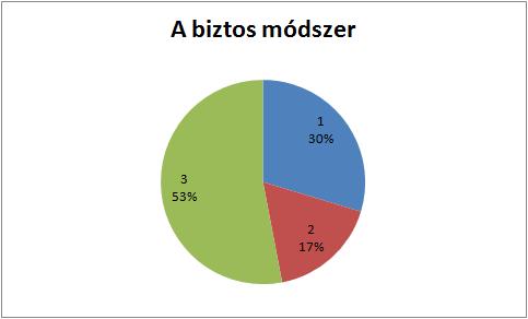 kilencedik kérdés grafikonja